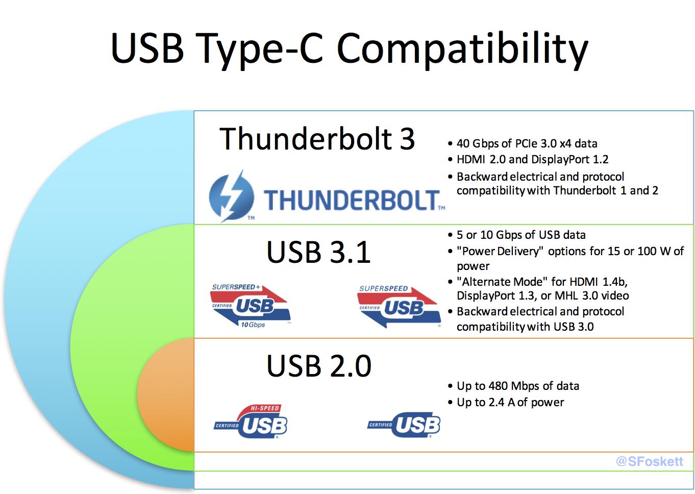 Полный кошмар: USB-C и Thunderbolt 3 - 2
