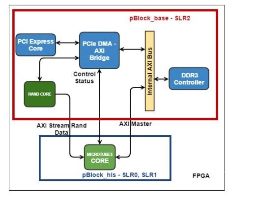 Применение FPGA для расчета деполимеризации микротрубочки методом броуновской динамики - 10
