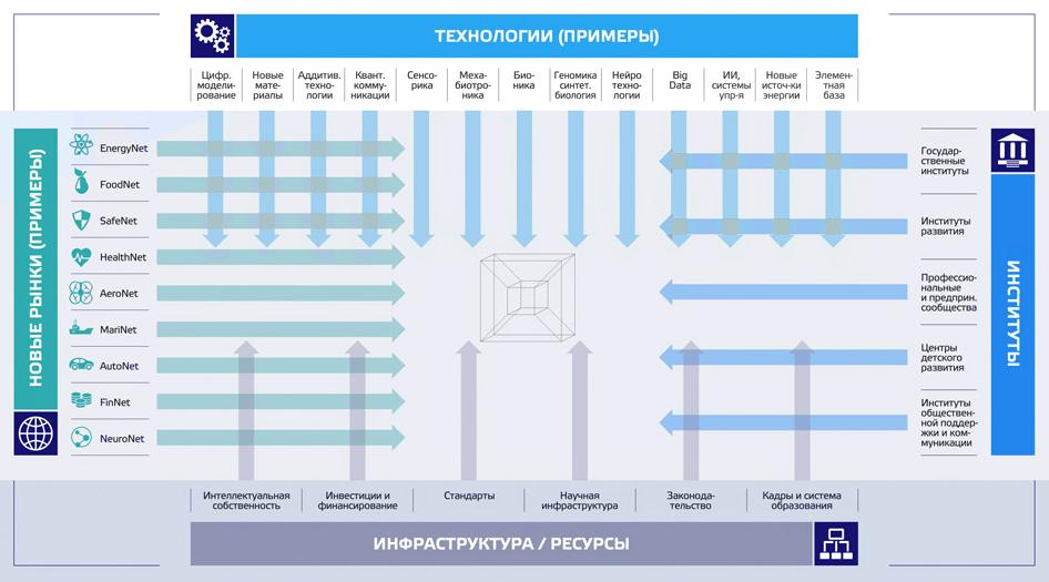 Разработки Университета ИТМО: Управление дронами на основе блокчейн - 3