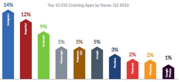 Смартфоны Apple iPhone отказывают гораздо чаще, чем смартфоны с ОС Android