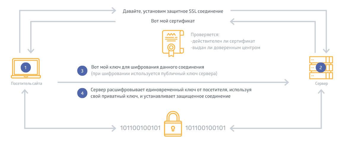 «Ультимативный» SSL-дайджест: Лучшие практические материалы на Хабре и не только - 2