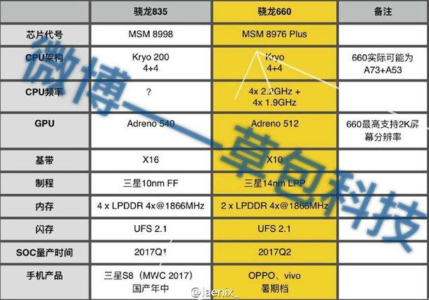 SoC Snapdragon 835 может получить восемь процессорных ядер
