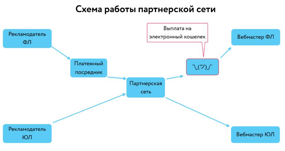 В чем сила партнерской сети, почему по мере развития сила становится слабостью и что с этим делать - 1