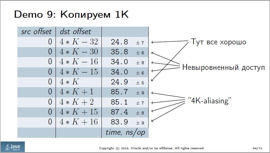 Анализ доклада Сергея Куксенко с JPoint 2016 - 4