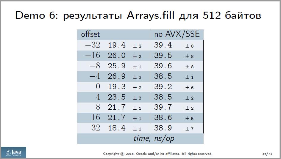 Анализ доклада Сергея Куксенко с JPoint 2016 - 5