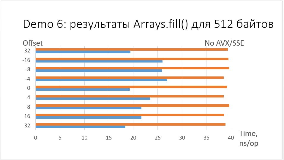 Анализ доклада Сергея Куксенко с JPoint 2016 - 6