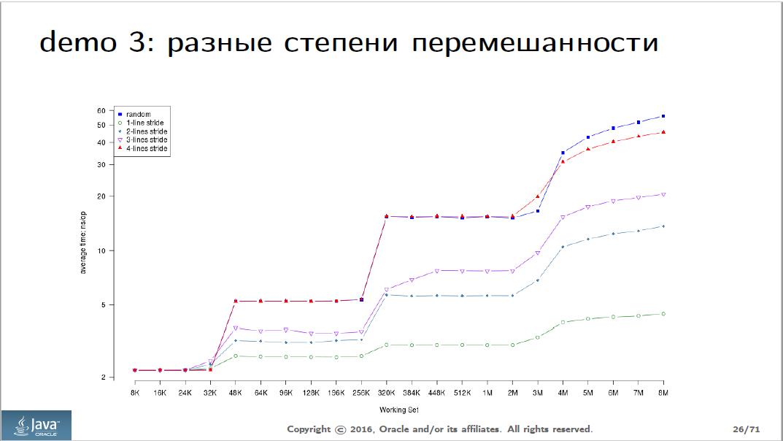 Анализ доклада Сергея Куксенко с JPoint 2016 - 7