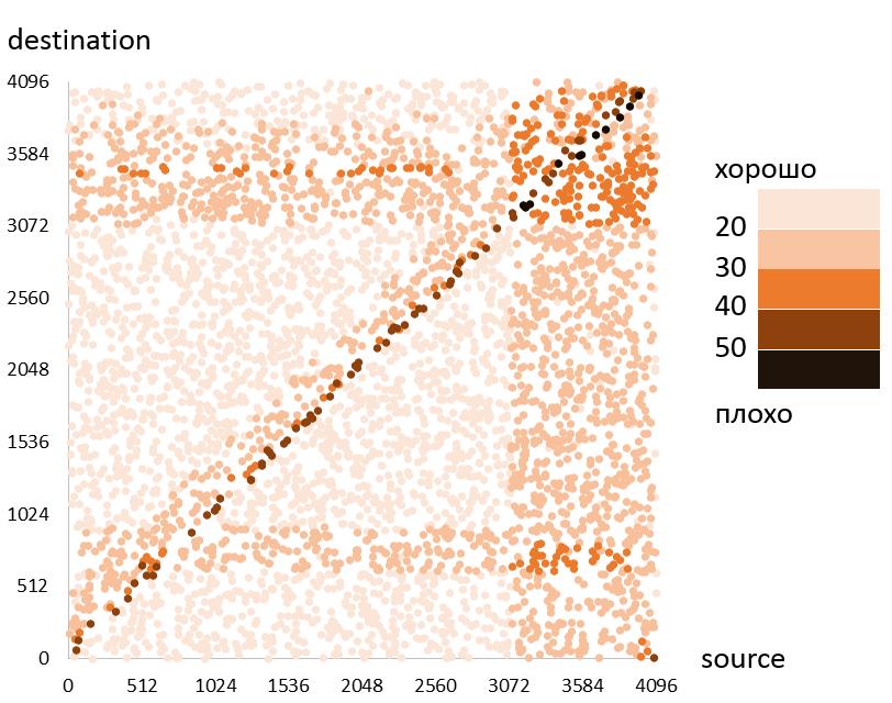 Анализ доклада Сергея Куксенко с JPoint 2016 - 9