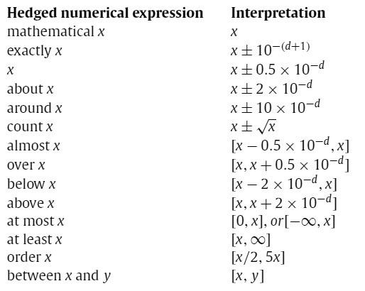 Красота чисел. Адаптация чисел для мозга: округление и лингвистические модификаторы - 3