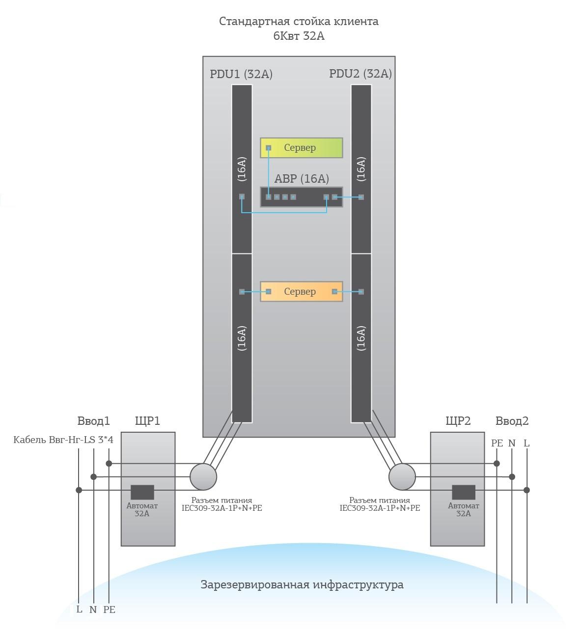 О животрепещущем в эксплуатации дата-центра - 7