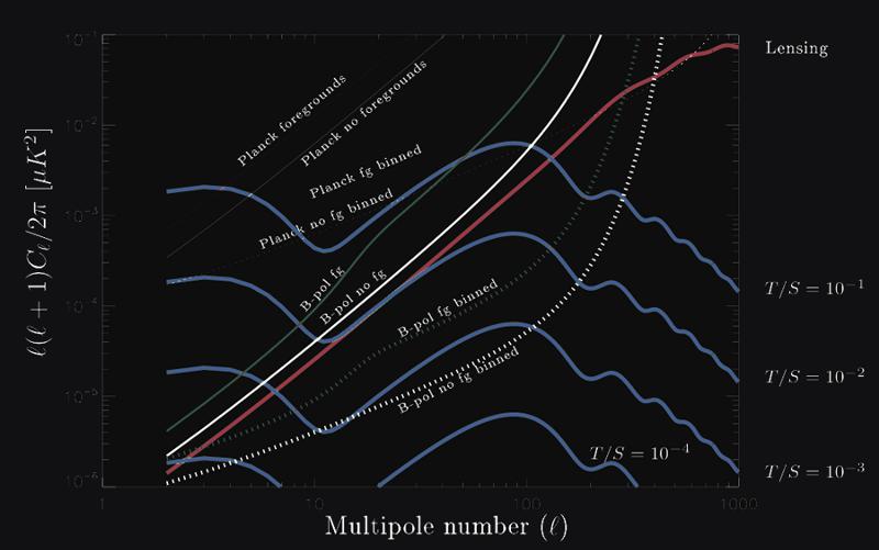 Пять величайших предсказаний космической инфляции - 13