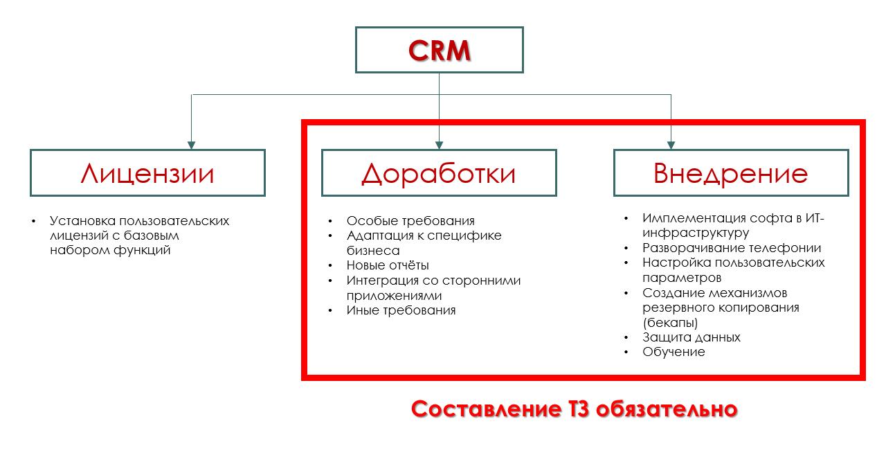 Пример тз по внедрению crm системы сайт на битриксе обучение