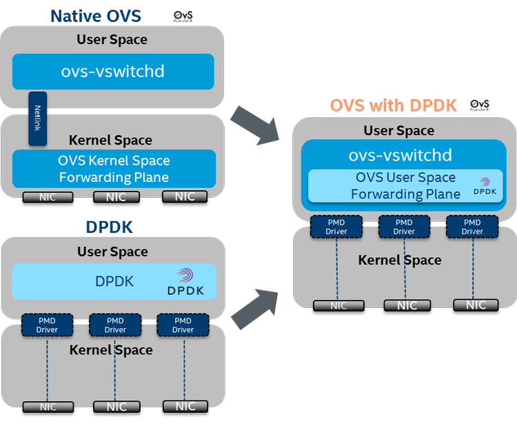 OvS, DPDK и Intel HT: 12-кратное ускорение виртуального коммутатора - 2