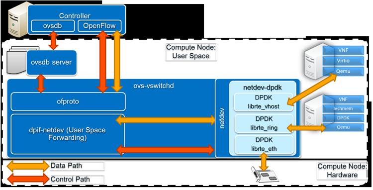 OvS, DPDK и Intel HT: 12-кратное ускорение виртуального коммутатора - 3