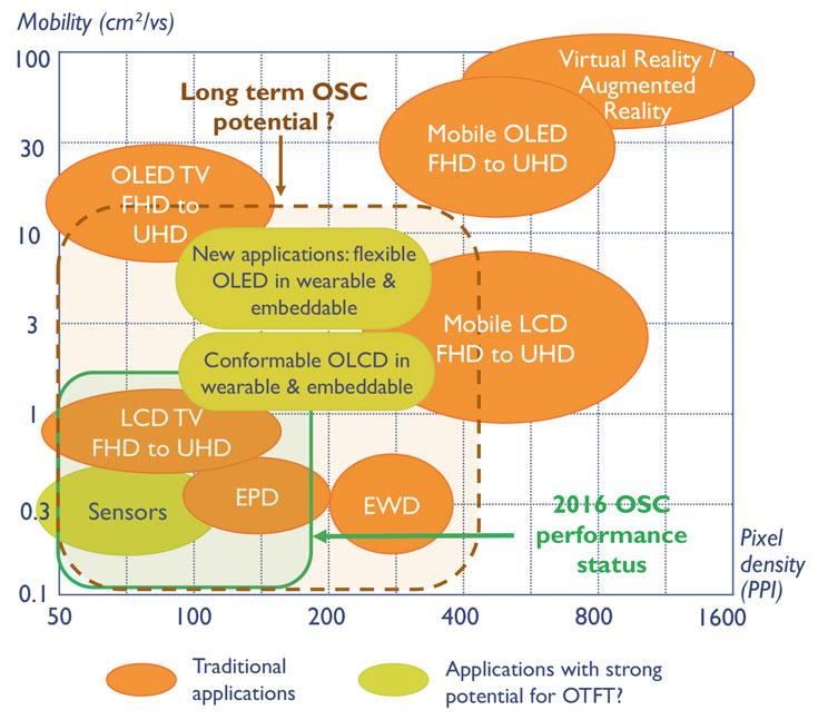 Пока органические тонкопленочные транзисторы не годятся для OLED
