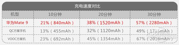 Смартфон Huawei Mate 9 заряжается быстрее других