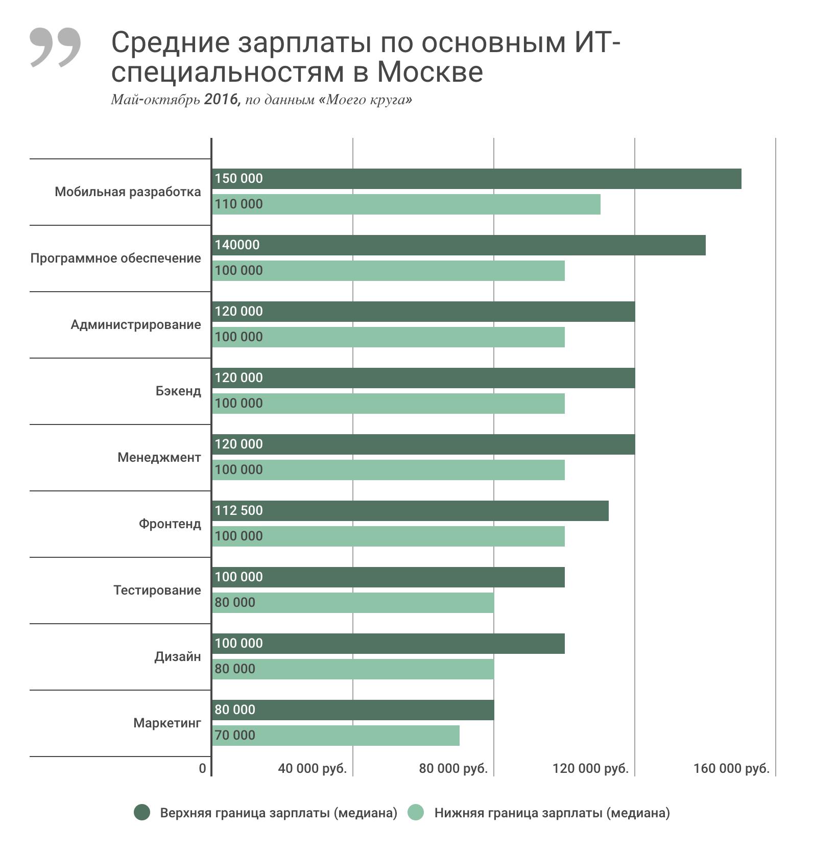 Зарплаты IT-специалистов в России за последние полгода, май-октябрь 2016 - 2