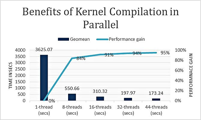 Эмуляция PMEM на серверах Intel - 10