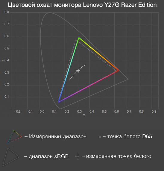 Обзор изогнутого игрового монитора Lenovo Y27g Razer Edition - 20
