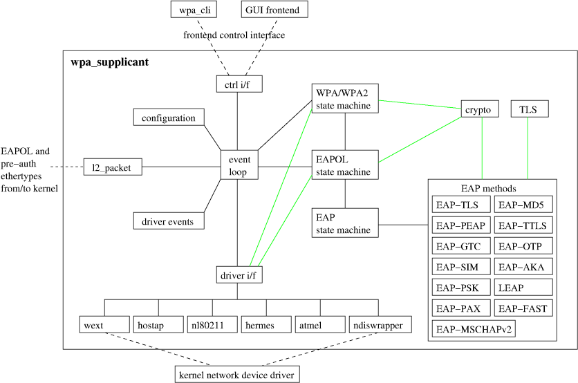 Linux WiFi из командной строки с wpa_supplicant - 1