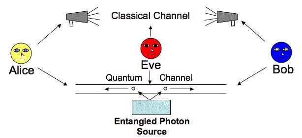 О квантовой криптографии. Протоколы E91 & Lo05 - 4