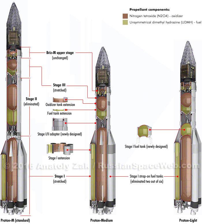 Как худеют наши ракеты - 2