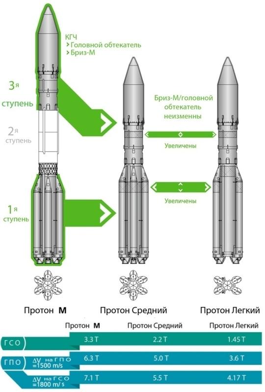 Как худеют наши ракеты - 3