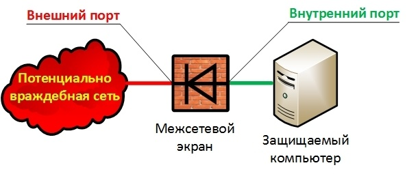 Новый принцип межсетевого экранирования - 2