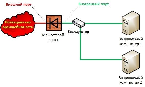 Новый принцип межсетевого экранирования - 3