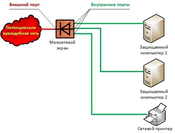 Новый принцип межсетевого экранирования - 4