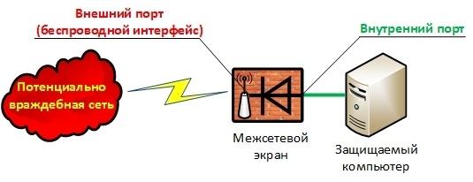 Новый принцип межсетевого экранирования - 5