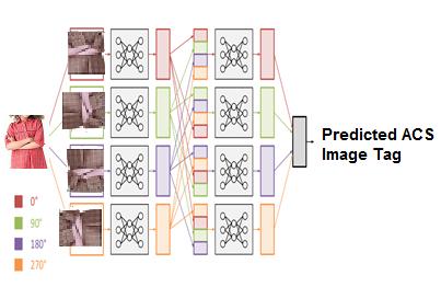 Deep Learning: Cочетание глубокой сверточной нейронной сети с рекуррентной нейронной сетью - 5