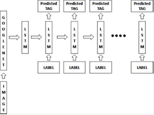 Deep Learning: Cочетание глубокой сверточной нейронной сети с рекуррентной нейронной сетью - 7