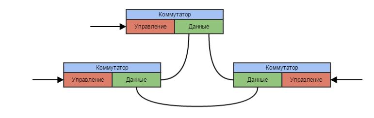 SDN & NFV и при чем тут Облака - 3