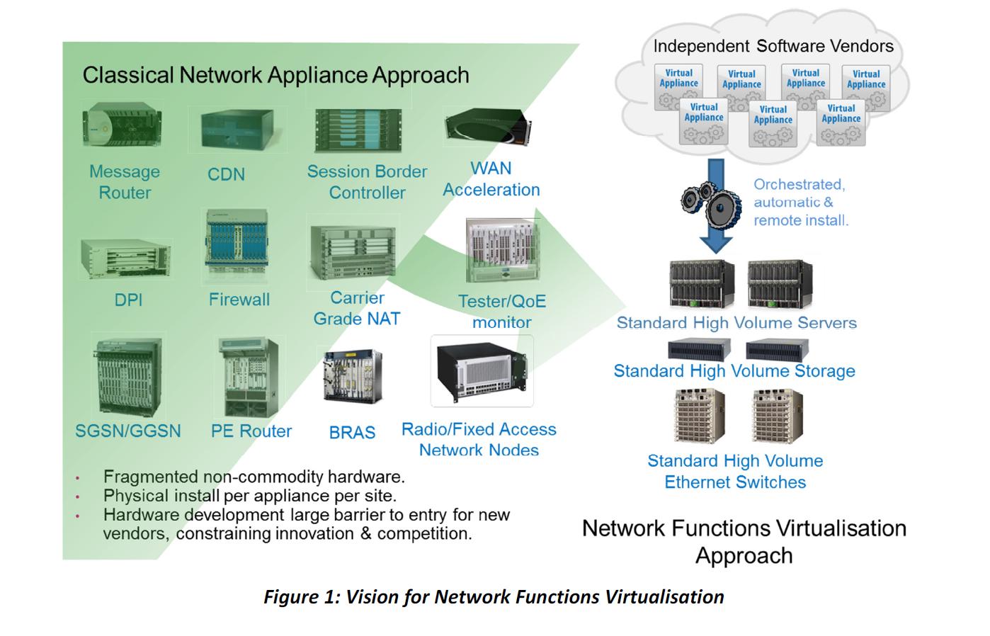 SDN & NFV и при чем тут Облака - 5