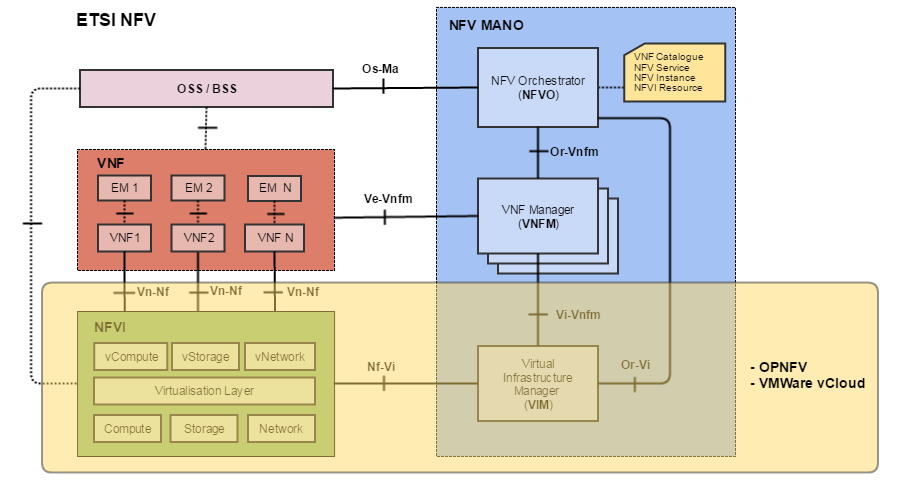 SDN & NFV и при чем тут Облака - 7