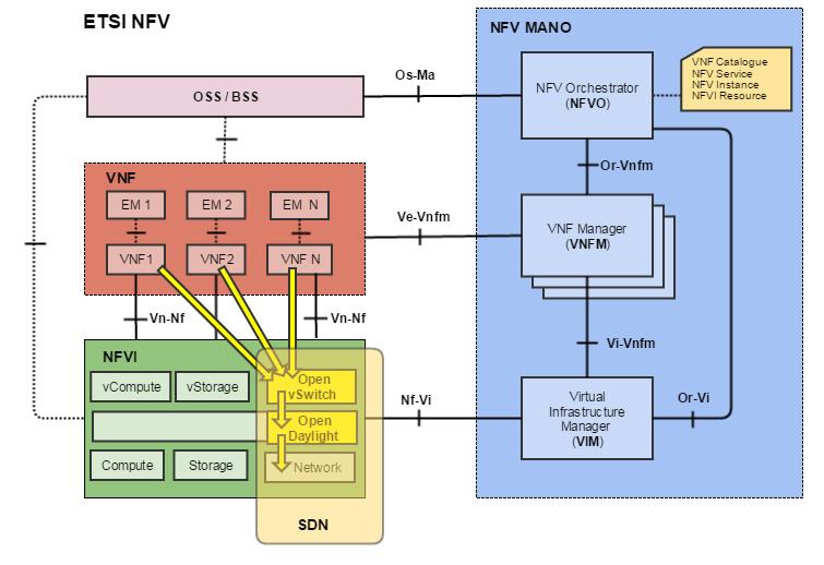 SDN & NFV и при чем тут Облака - 9