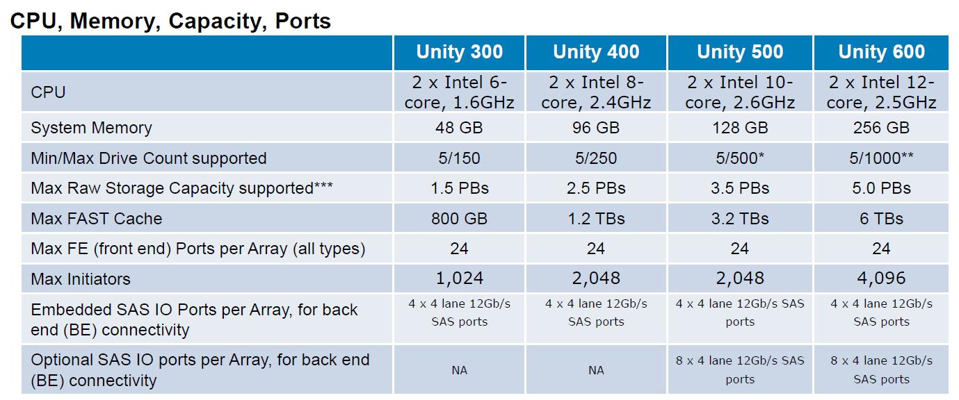 Под капотом у новой поделки Dell + EMC — флешового хранилища по цене дискового - 10