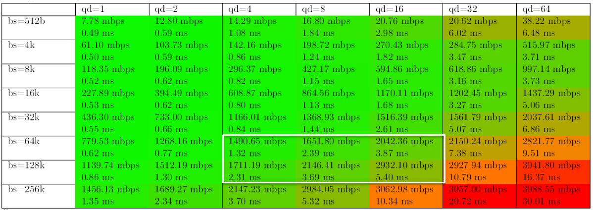 Под капотом у новой поделки Dell + EMC — флешового хранилища по цене дискового - 14