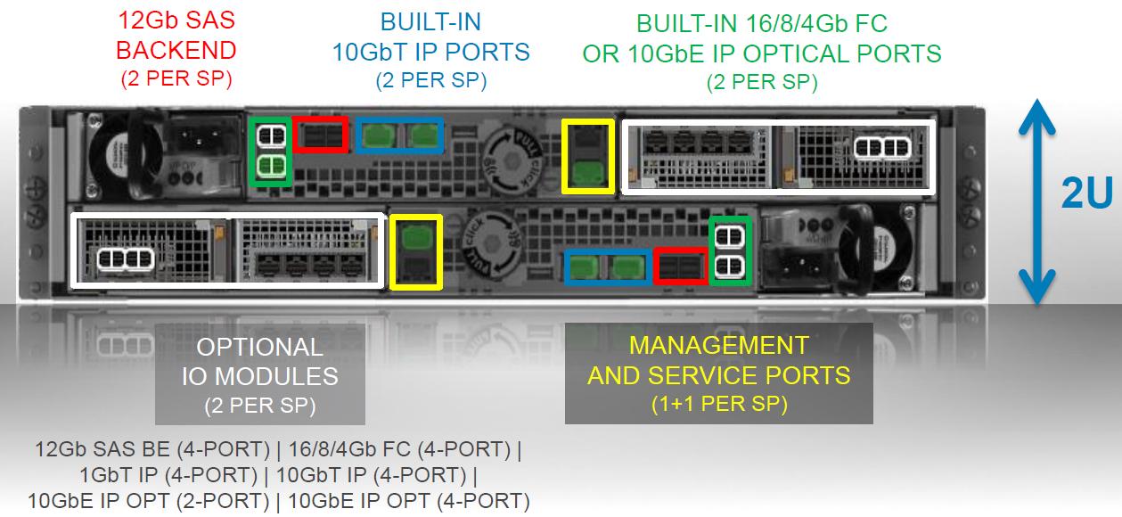 Под капотом у новой поделки Dell + EMC — флешового хранилища по цене дискового - 8