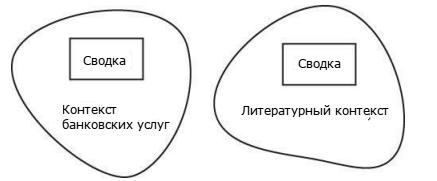 Domain-Driven Design: стратегическое проектирование. Часть 1 - 3