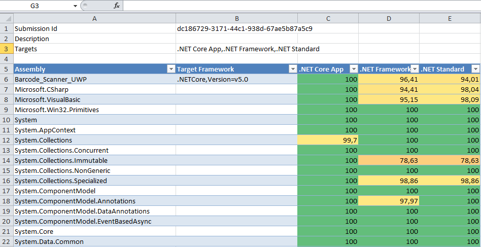 .NET Portability Analyzer - 3