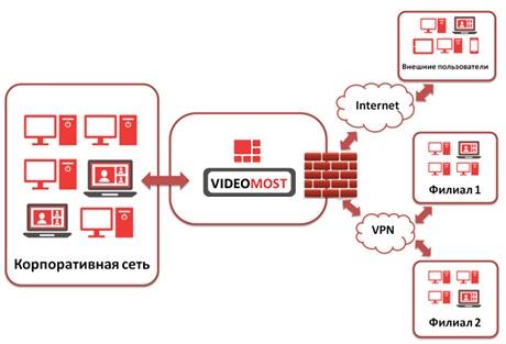 VIDEOMOST — Сервер ВКС у Вас в кармане - 2