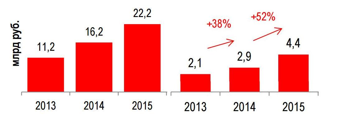 Чего ждать от облачного рынка в ближайшие пять лет? - 2