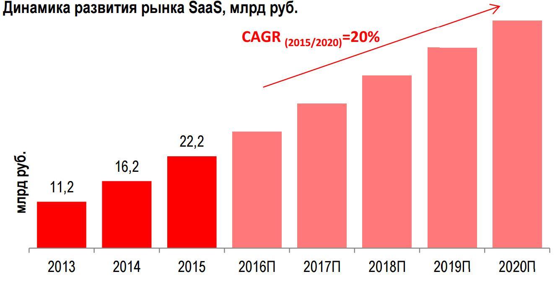 Чего ждать от облачного рынка в ближайшие пять лет? - 6
