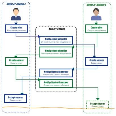 Два аспекта «децентрализованных» одностраничных приложений - 1