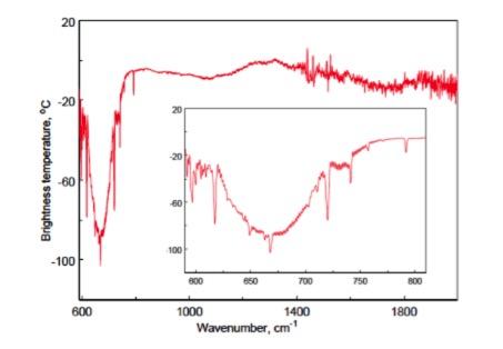 ЕКА и Роскосмос опубликовали первые результаты научных наблюдений «ЭкзоМарс-2016» - 2