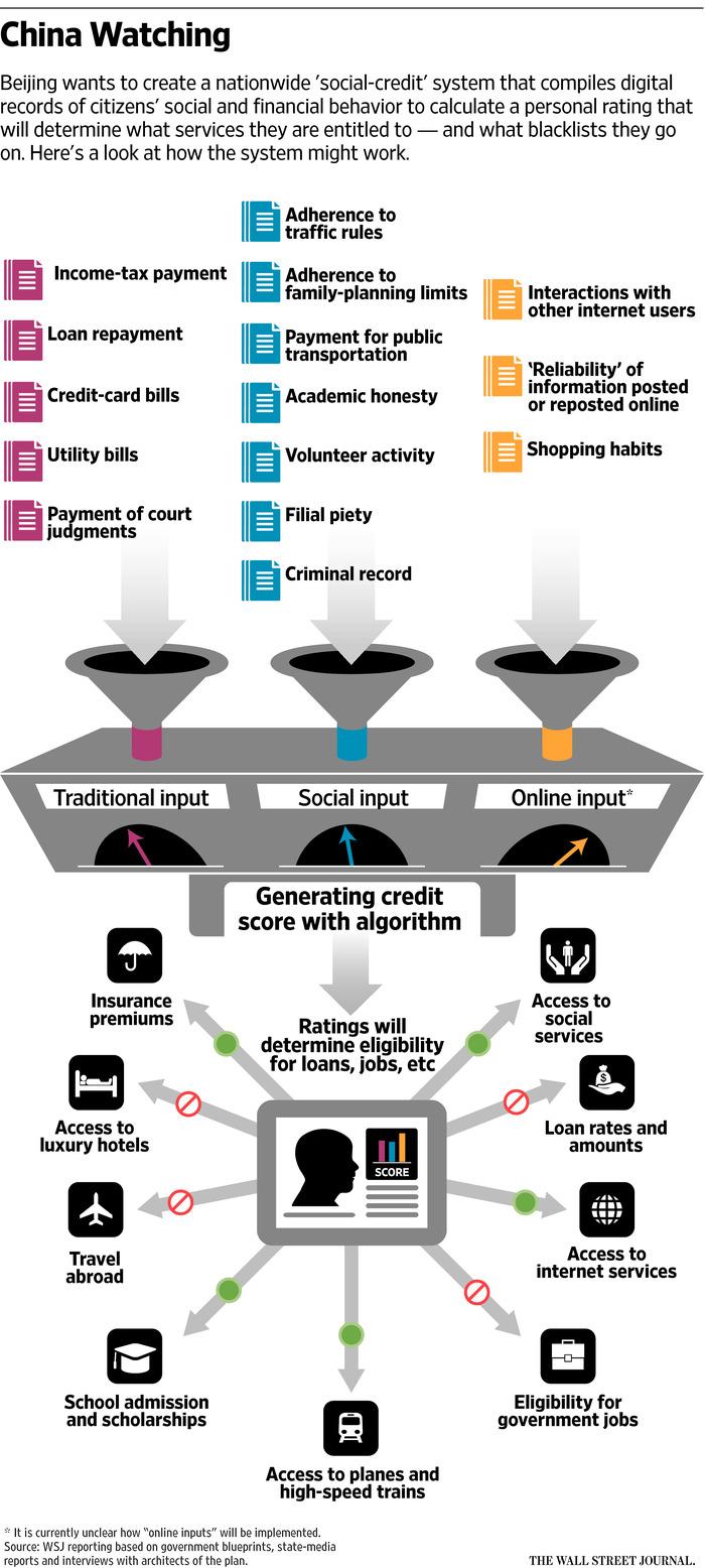 Китай превращает большие данные в «Большого брата» - 2