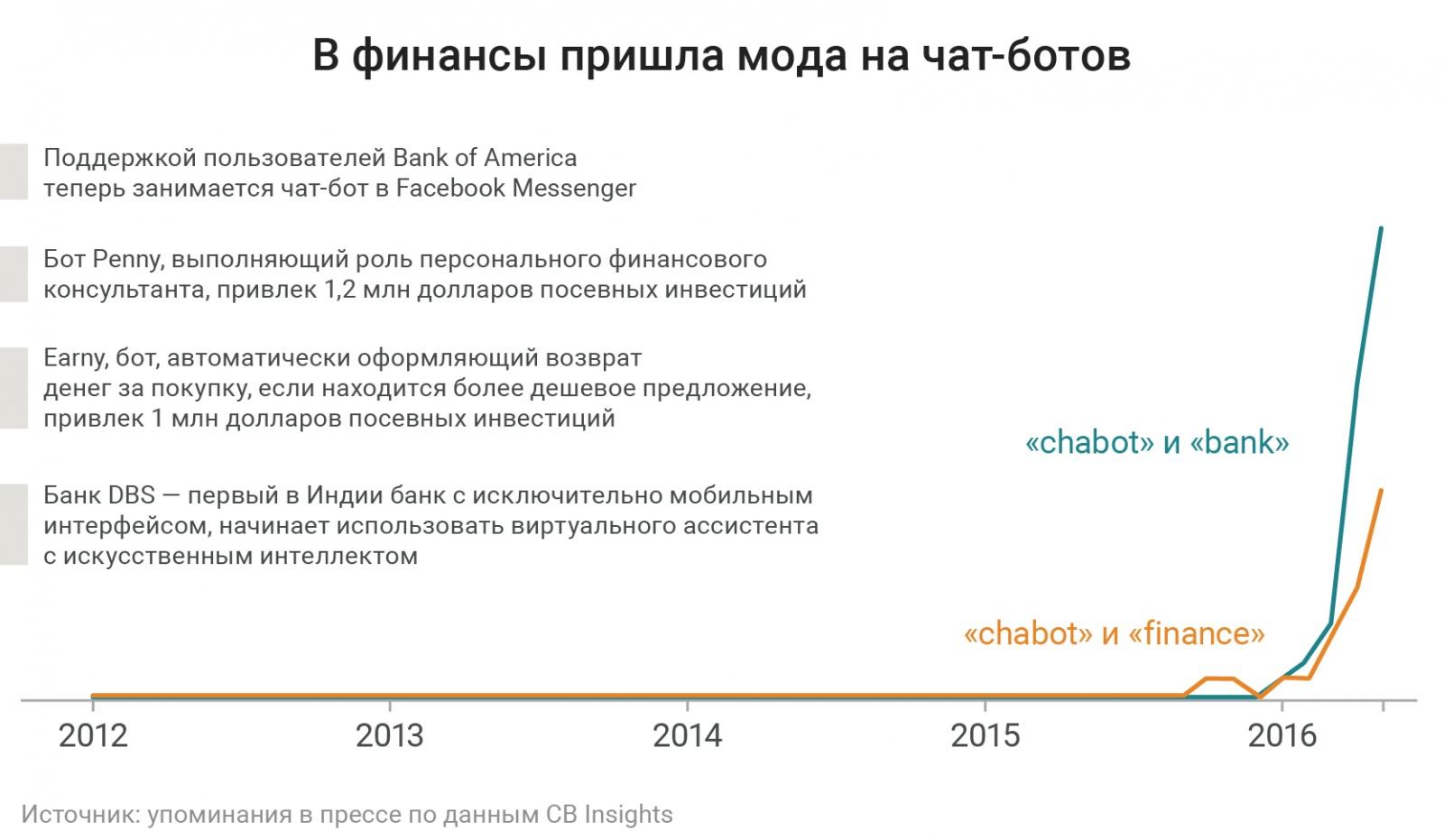 Будущее финансовых технологий в 9 графиках - 1