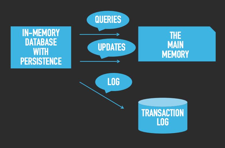 Что такое СУБД в оперативной памяти и как она эффективно сохраняет данные - 2